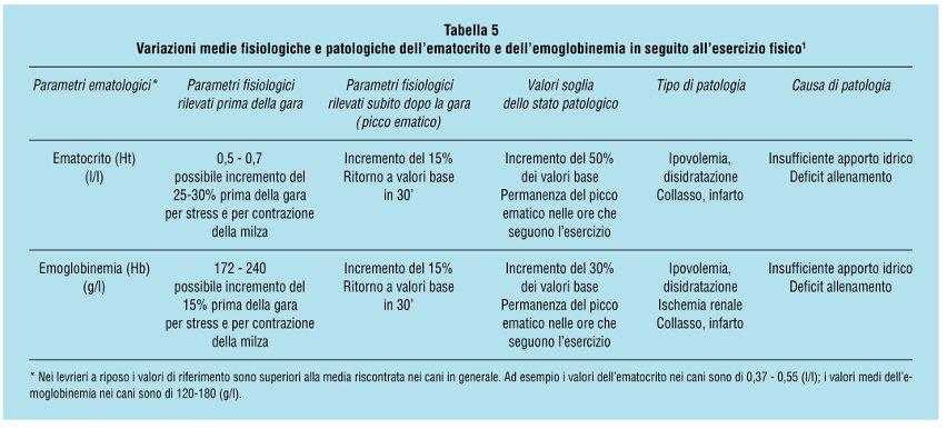 valori di ematocrito ed emoglobina