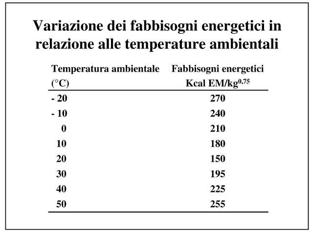 Variazione del fabbisogno in base alle temperature ambientali