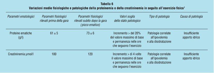 tabella proteine e creatinina